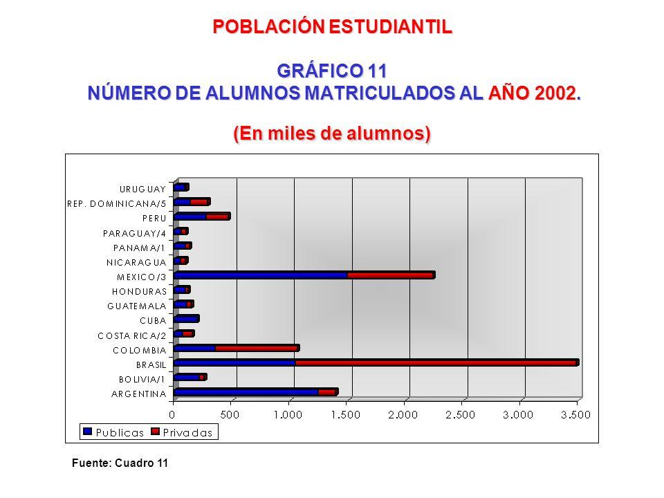 POBLACIÓN ESTUDIANTIL GRÁFICO 11 NÚMERO DE ALUMNOS MATRICULADOS AL AÑO 2002. (En miles de alumnos)