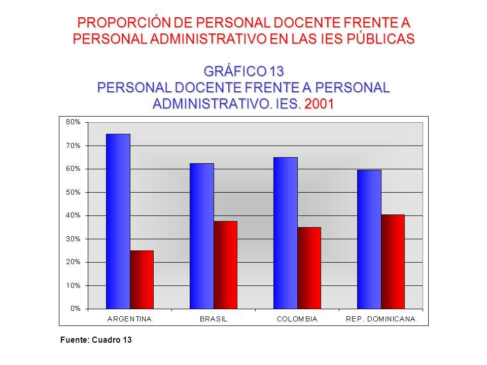 PROPORCIÓN DE PERSONAL DOCENTE FRENTE A PERSONAL ADMINISTRATIVO EN LAS IES PÚBLICAS GRÁFICO 13 PERSONAL DOCENTE FRENTE A PERSONAL ADMINISTRATIVO. IES. 2001