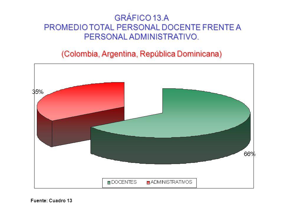 GRÁFICO 13.A PROMEDIO TOTAL PERSONAL DOCENTE FRENTE A PERSONAL ADMINISTRATIVO. (Colombia, Argentina, República Dominicana)