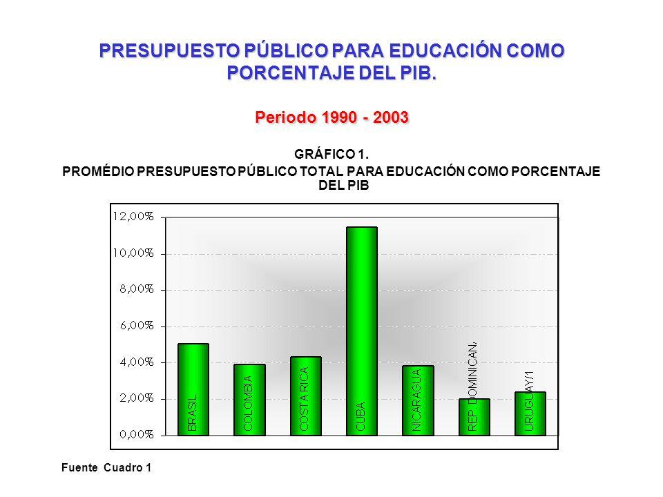 PRESUPUESTO PÚBLICO PARA EDUCACIÓN COMO PORCENTAJE DEL PIB