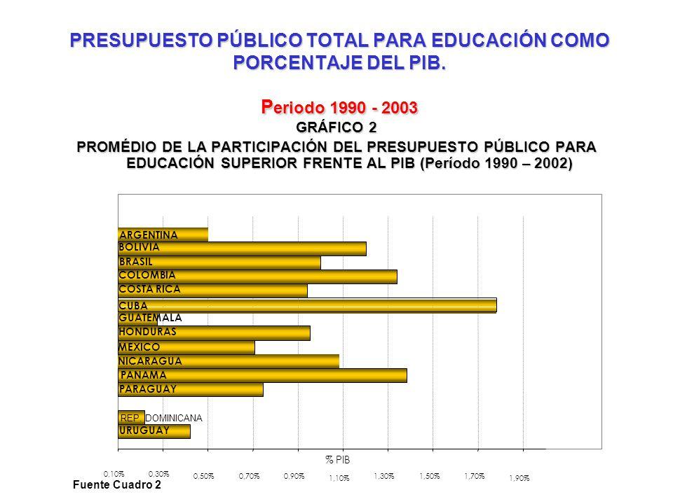PRESUPUESTO PÚBLICO TOTAL PARA EDUCACIÓN COMO PORCENTAJE DEL PIB