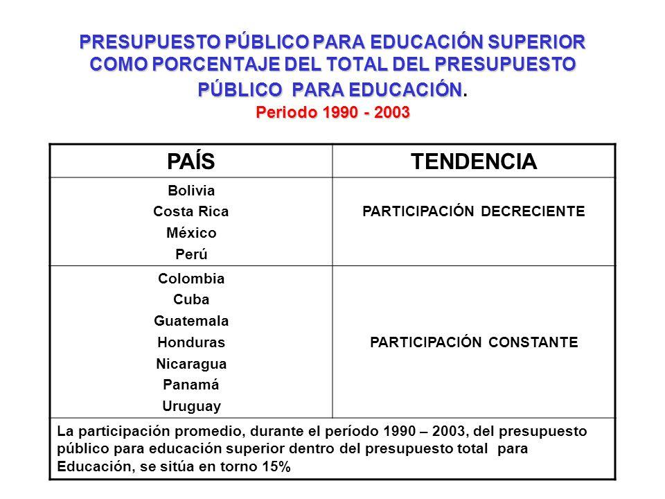 PRESUPUESTO PÚBLICO PARA EDUCACIÓN SUPERIOR COMO PORCENTAJE DEL TOTAL DEL PRESUPUESTO PÚBLICO PARA EDUCACIÓN. Periodo 1990 - 2003