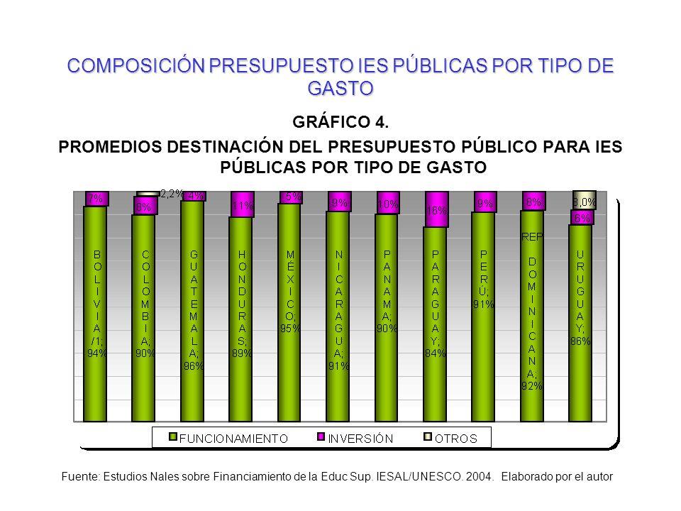 COMPOSICIÓN PRESUPUESTO IES PÚBLICAS POR TIPO DE GASTO