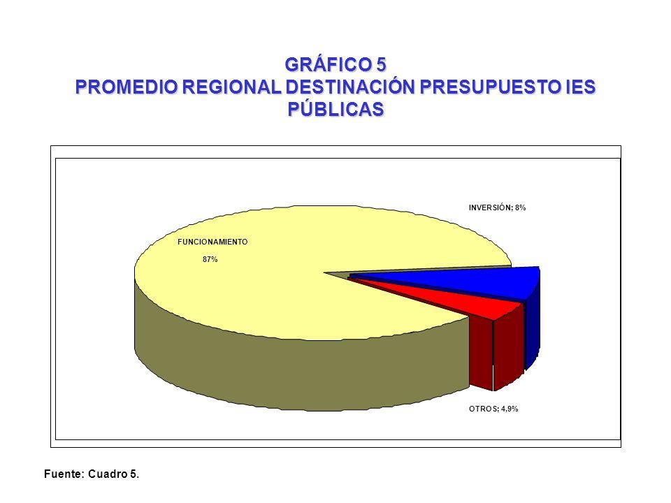 GRÁFICO 5 PROMEDIO REGIONAL DESTINACIÓN PRESUPUESTO IES PÚBLICAS