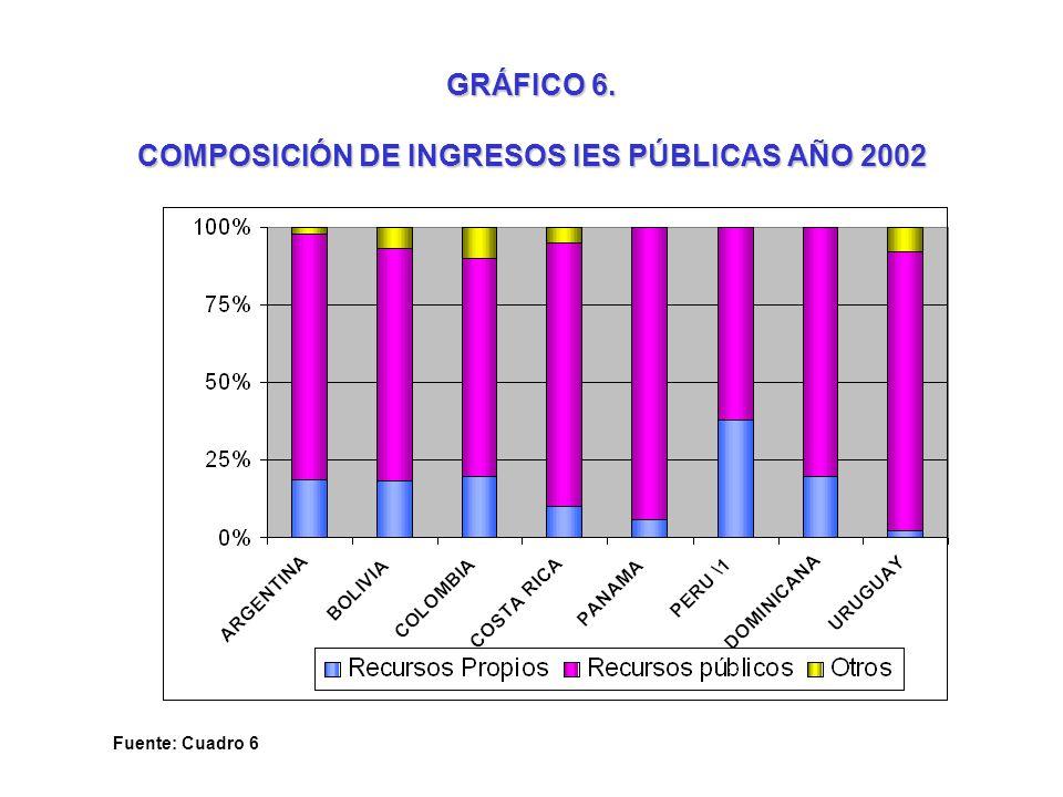 GRÁFICO 6. COMPOSICIÓN DE INGRESOS IES PÚBLICAS AÑO 2002