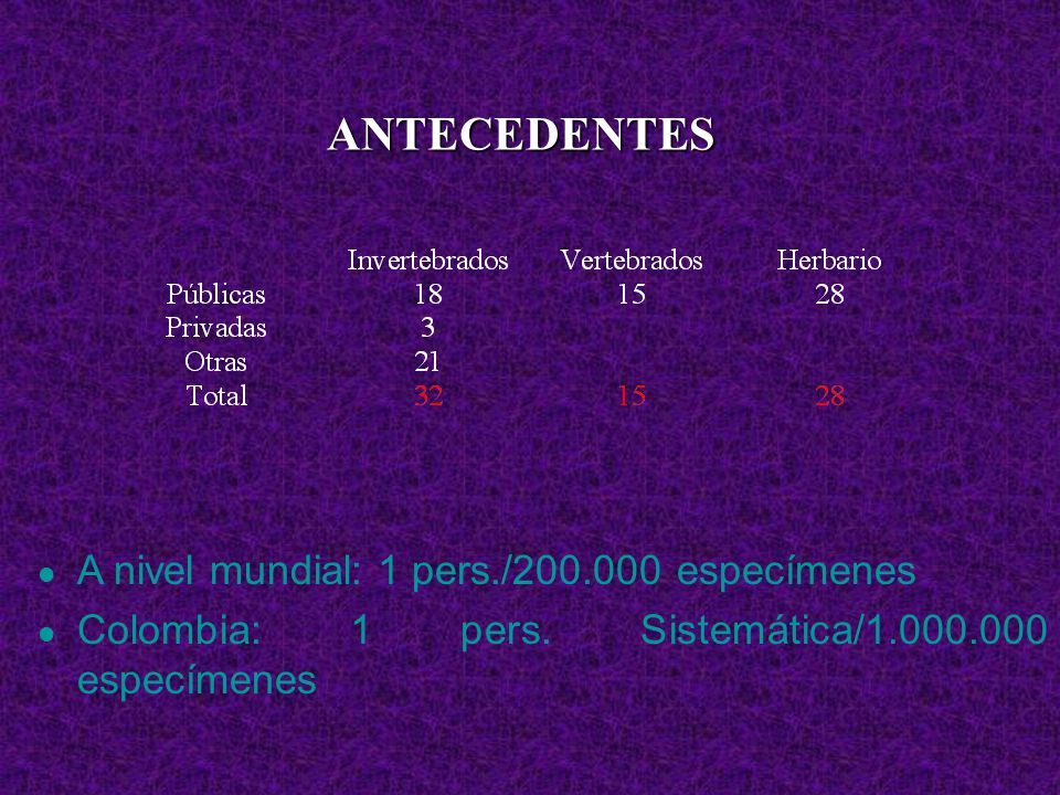 ANTECEDENTES A nivel mundial: 1 pers./200.000 especímenes