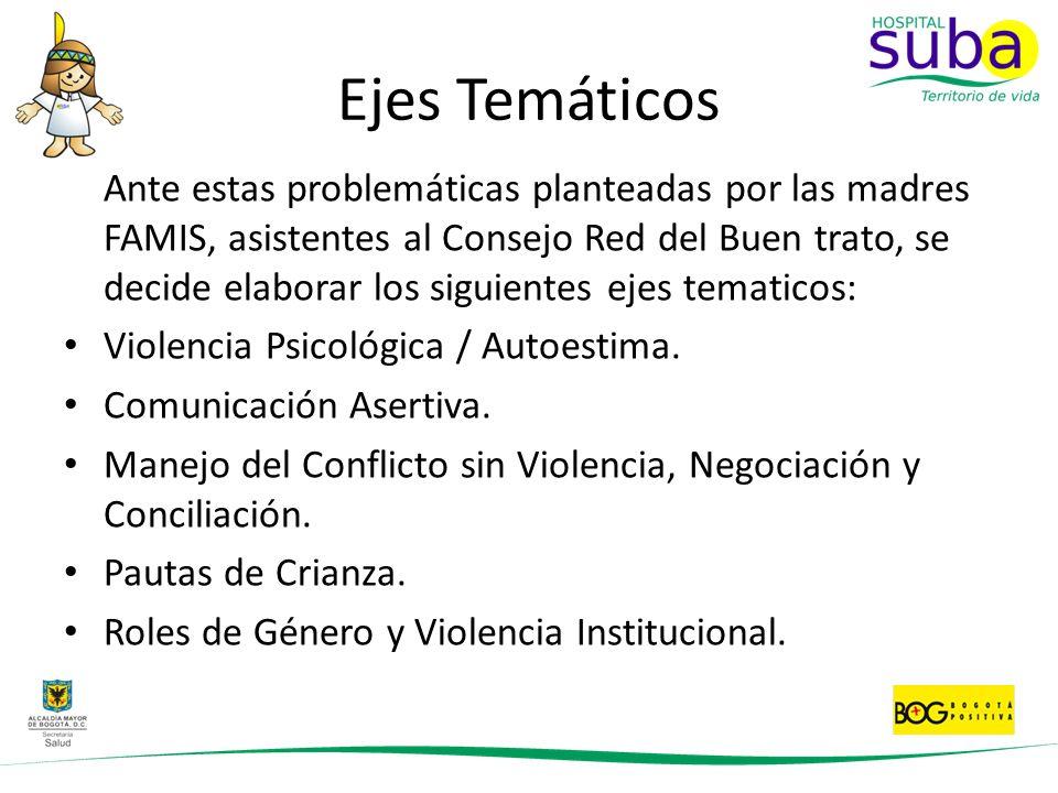 Ejes Temáticos Violencia Psicológica / Autoestima.