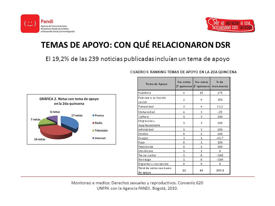 TEMAS DE APOYO: CON QUÉ RELACIONARON DSR