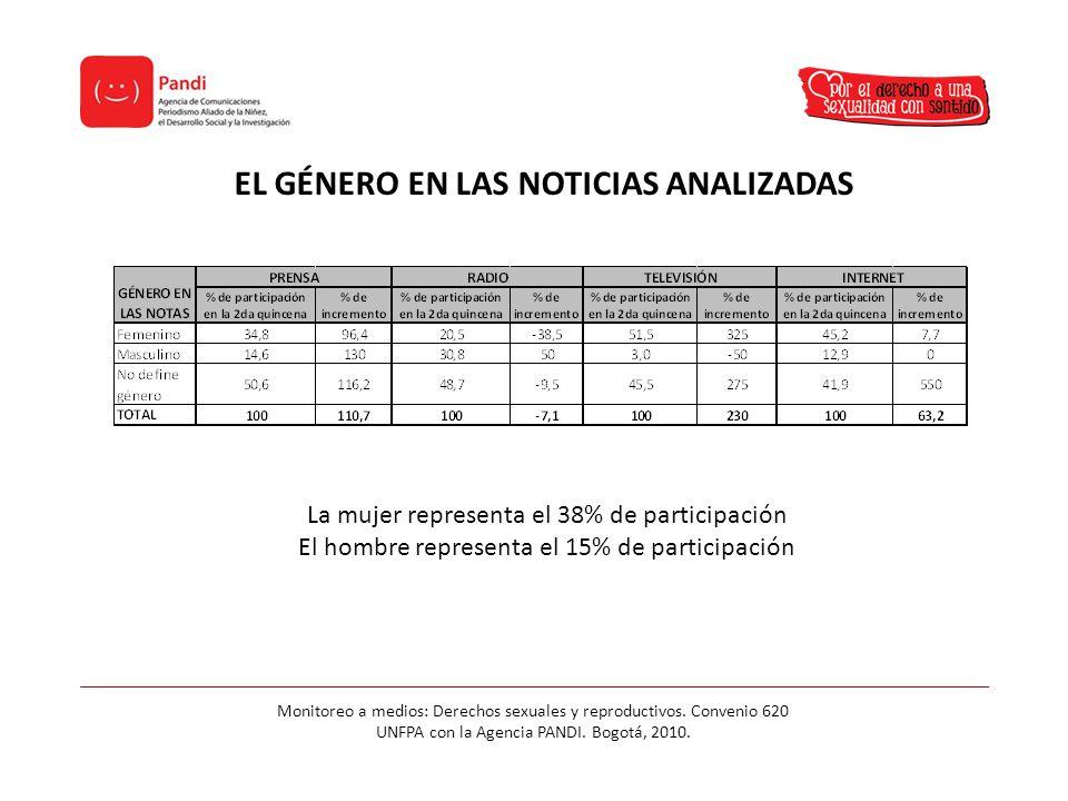 EL GÉNERO EN LAS NOTICIAS ANALIZADAS