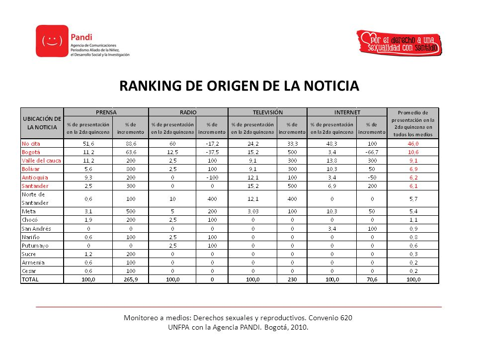RANKING DE ORIGEN DE LA NOTICIA