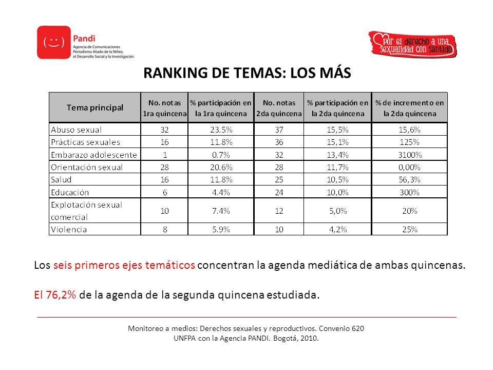 RANKING DE TEMAS: LOS MÁS