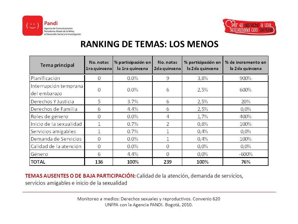RANKING DE TEMAS: LOS MENOS