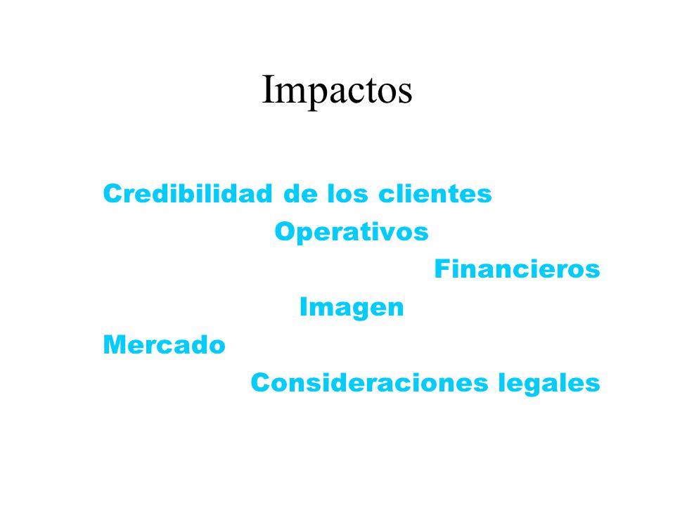 Impactos Credibilidad de los clientes Operativos Financieros Imagen