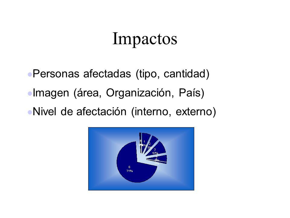 Impactos Personas afectadas (tipo, cantidad)