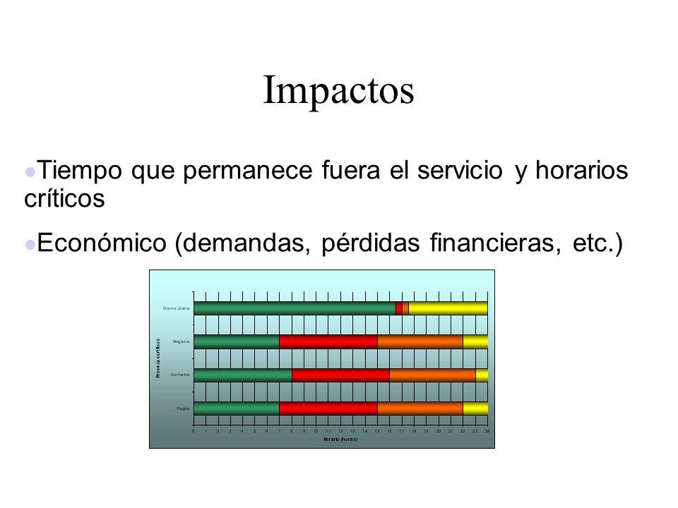Impactos Tiempo que permanece fuera el servicio y horarios críticos
