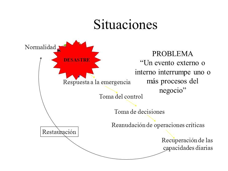 Situaciones DESASTRE. Normalidad. PROBLEMA. Un evento externo o interno interrumpe uno o más procesos del negocio