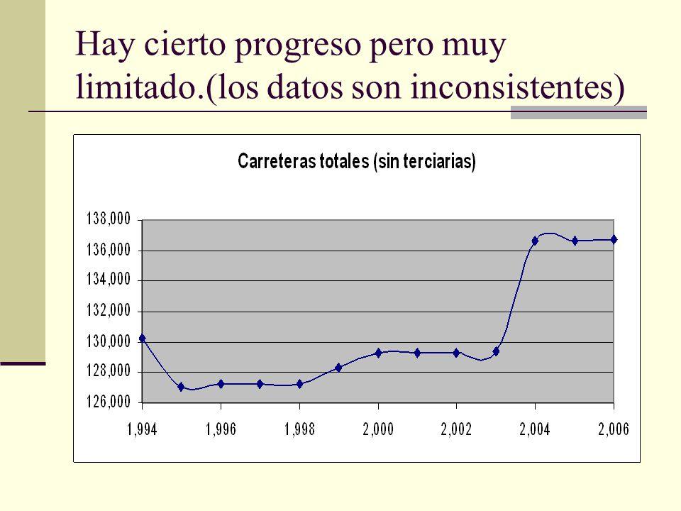 Hay cierto progreso pero muy limitado.(los datos son inconsistentes)