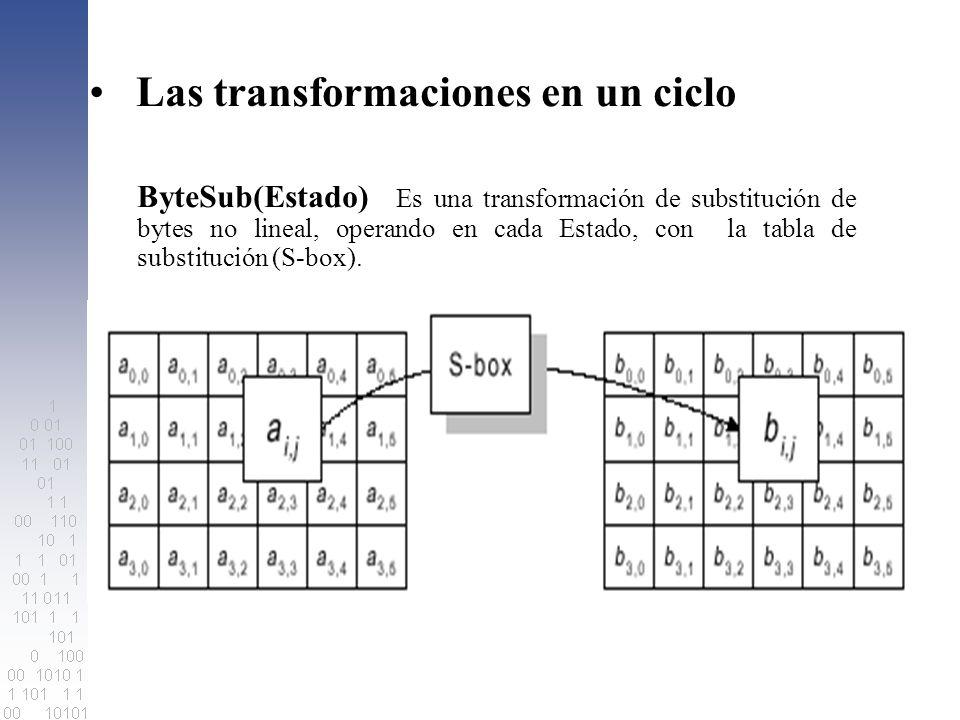Las transformaciones en un ciclo