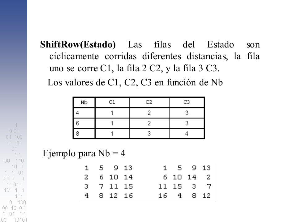 ShiftRow(Estado) Las filas del Estado son cíclicamente corridas diferentes distancias, la fila uno se corre C1, la fila 2 C2, y la fila 3 C3.