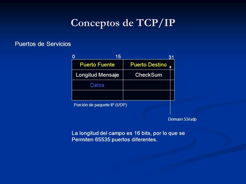 Conceptos de TCP/IP Puertos de Servicios Puerto Fuente Puerto Destino