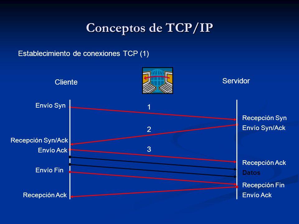 Conceptos de TCP/IP Establecimiento de conexiones TCP (1) Servidor