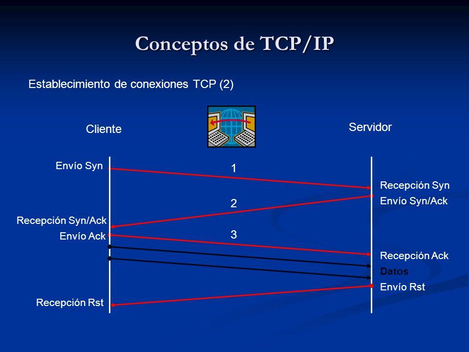 Conceptos de TCP/IP Establecimiento de conexiones TCP (2) Servidor