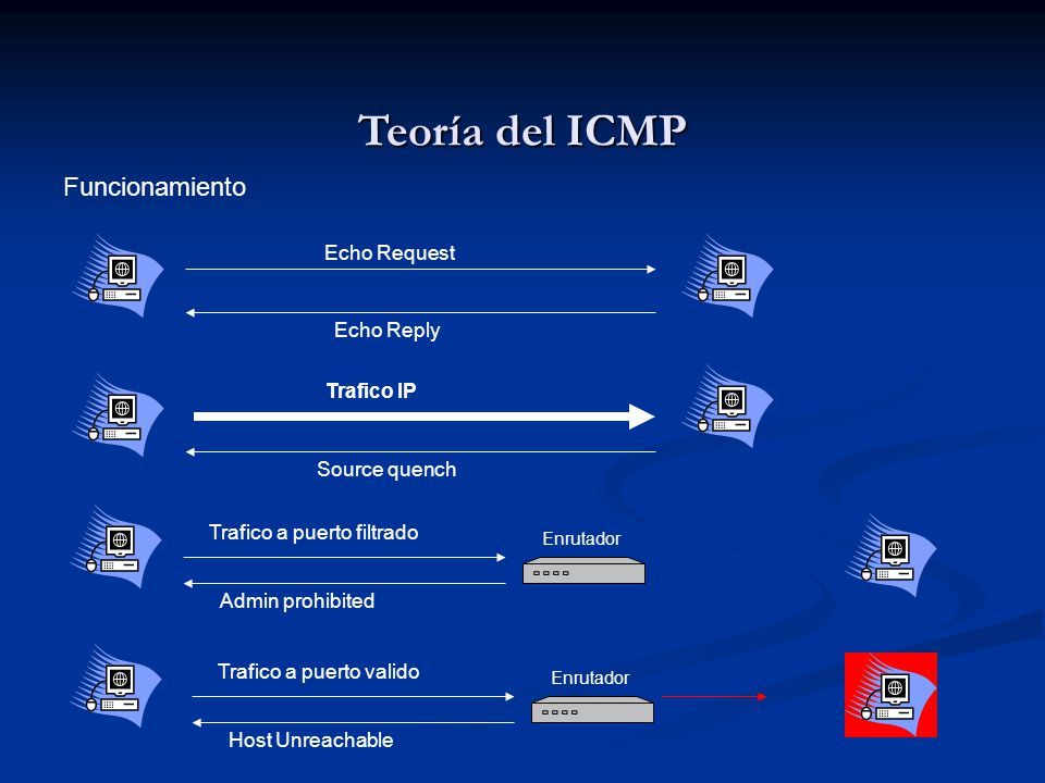 Teoría del ICMP Funcionamiento Echo Request Echo Reply Trafico IP