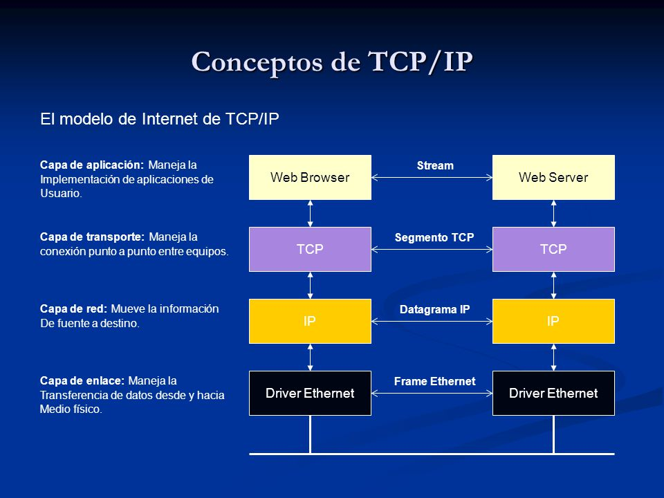 Conceptos de TCP/IP El modelo de Internet de TCP/IP Web Browser