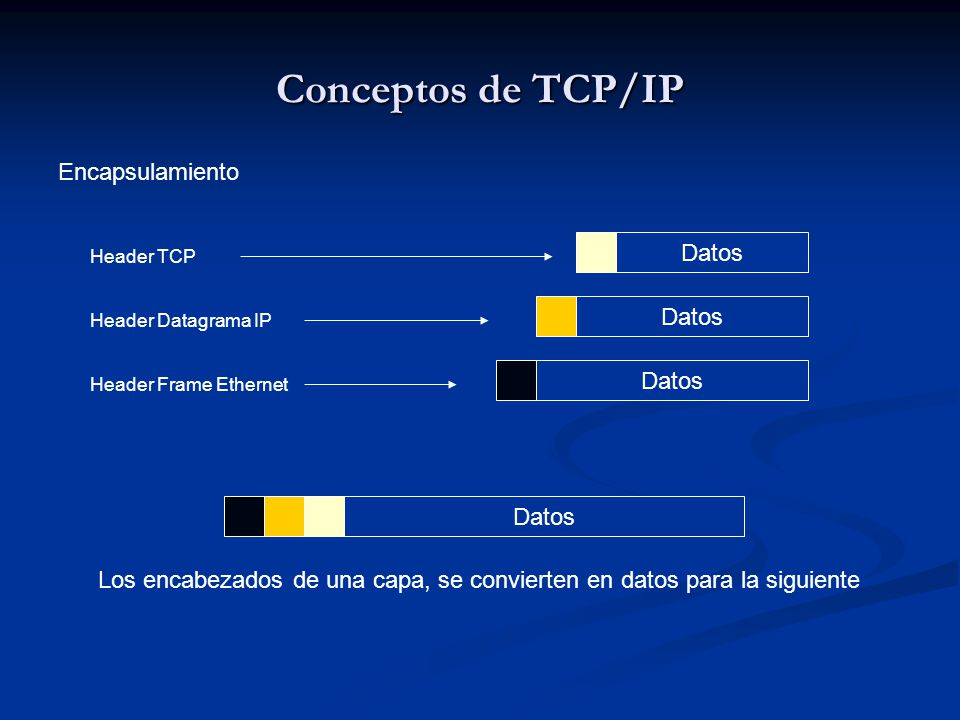 Conceptos de TCP/IP Encapsulamiento Datos Datos Datos Datos