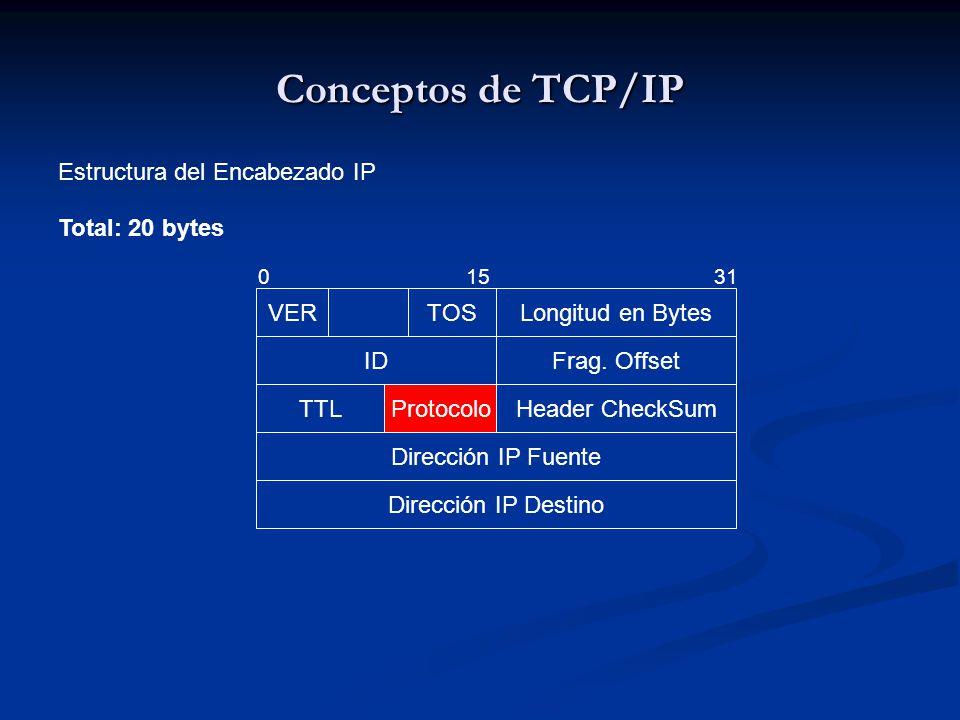 Conceptos de TCP/IP Estructura del Encabezado IP Total: 20 bytes VER