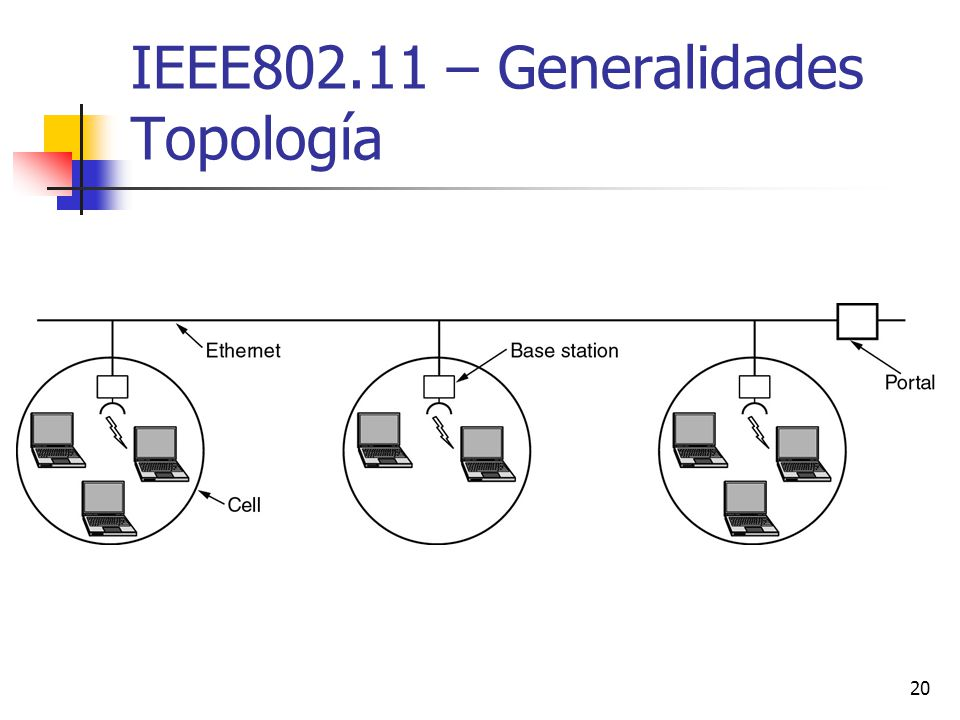 IEEE802.11 – Generalidades Topología
