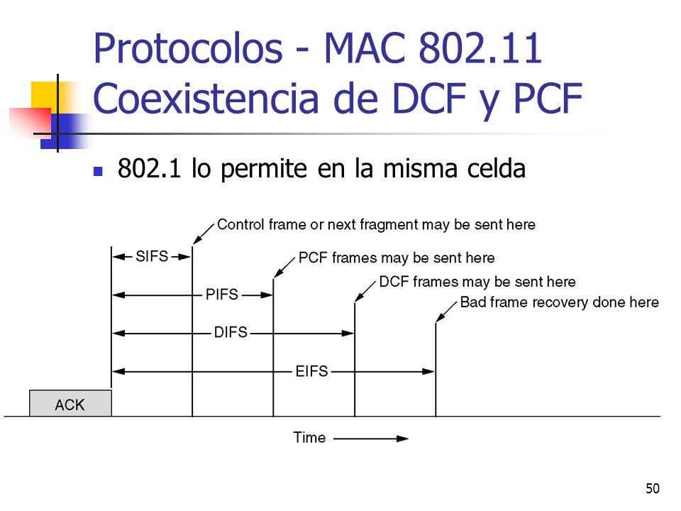 Protocolos - MAC 802.11 Coexistencia de DCF y PCF