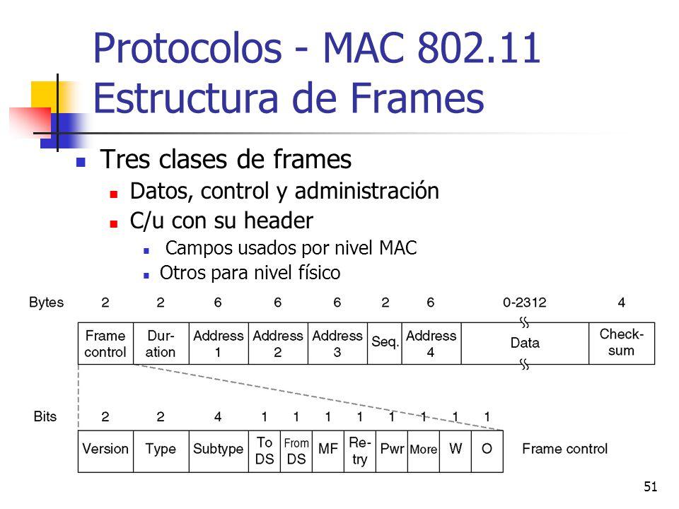 Protocolos - MAC 802.11 Estructura de Frames
