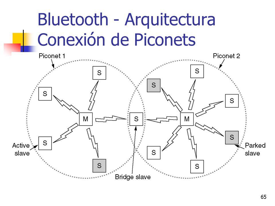 Bluetooth - Arquitectura Conexión de Piconets