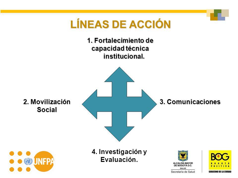 1. Fortalecimiento de capacidad técnica 4. Investigación y Evaluación.