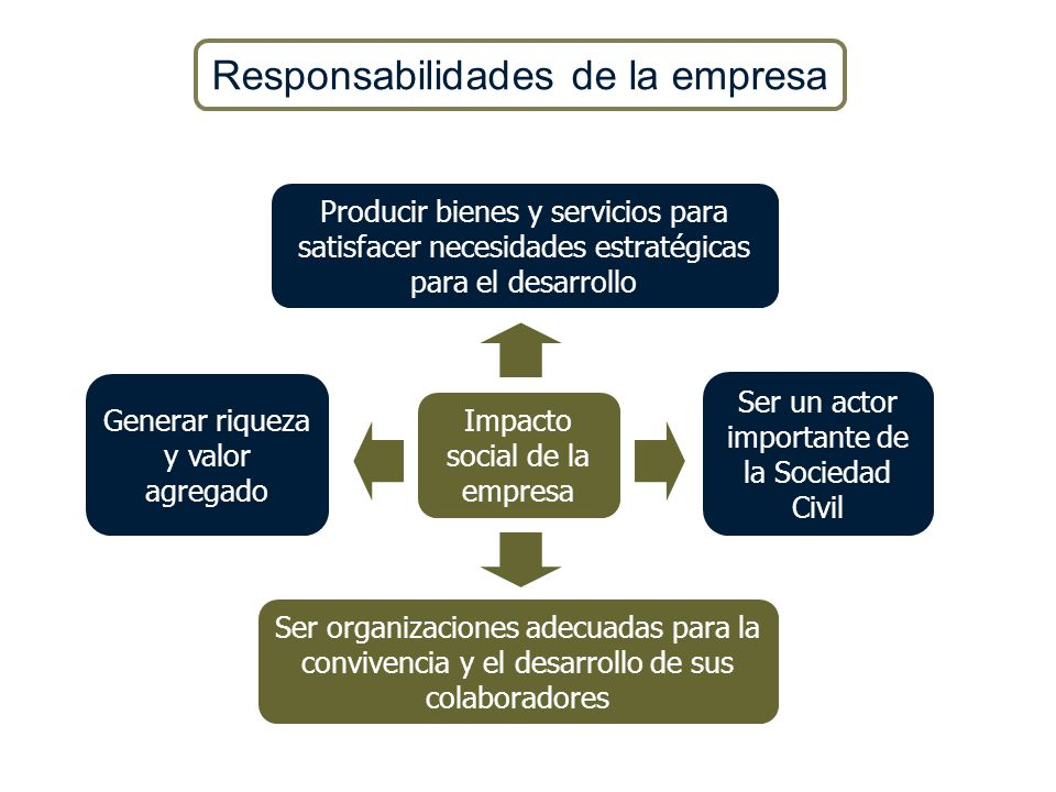 Responsabilidades de la empresa