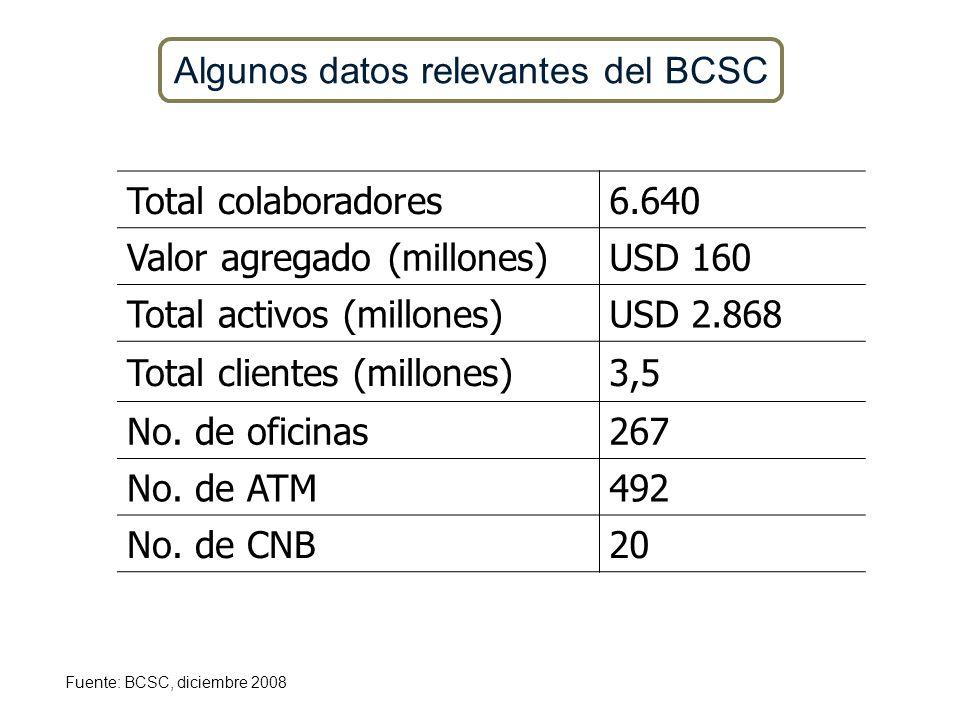 Algunos datos relevantes del BCSC