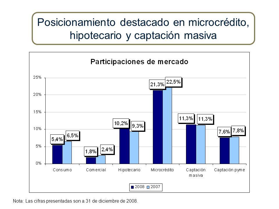 Posicionamiento destacado en microcrédito,