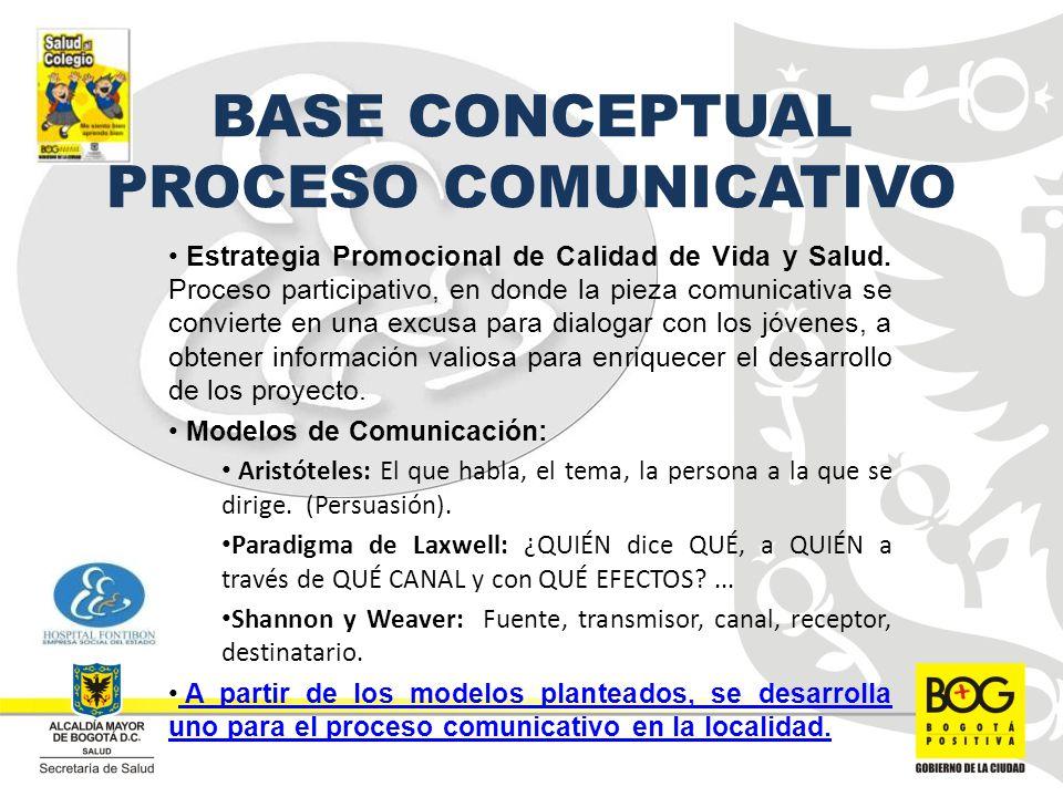 BASE CONCEPTUAL PROCESO COMUNICATIVO