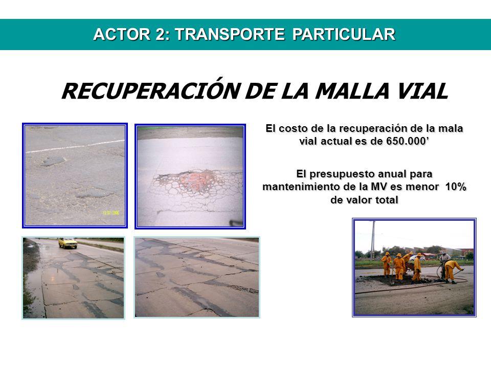 RECUPERACIÓN DE LA MALLA VIAL