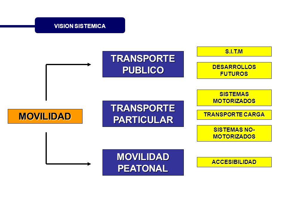 TRANSPORTE PARTICULAR SISTEMAS NO-MOTORIZADOS