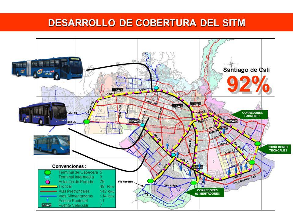 DESARROLLO DE COBERTURA DEL SITM