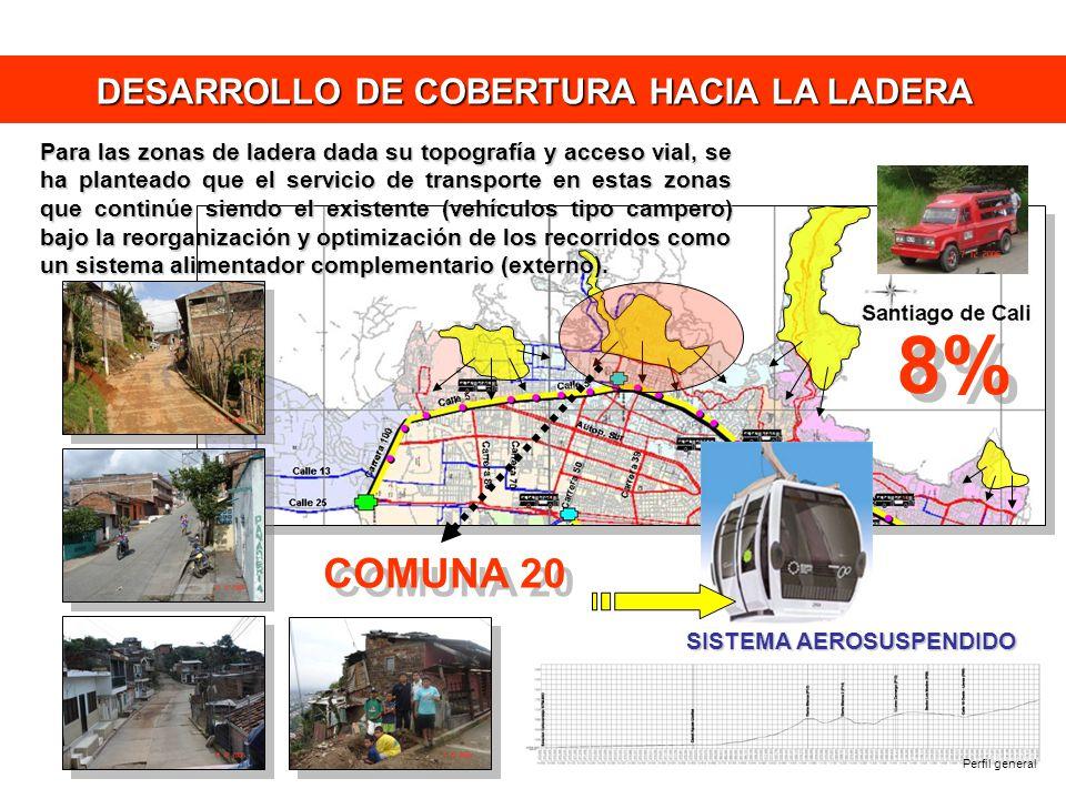 DESARROLLO DE COBERTURA HACIA LA LADERA
