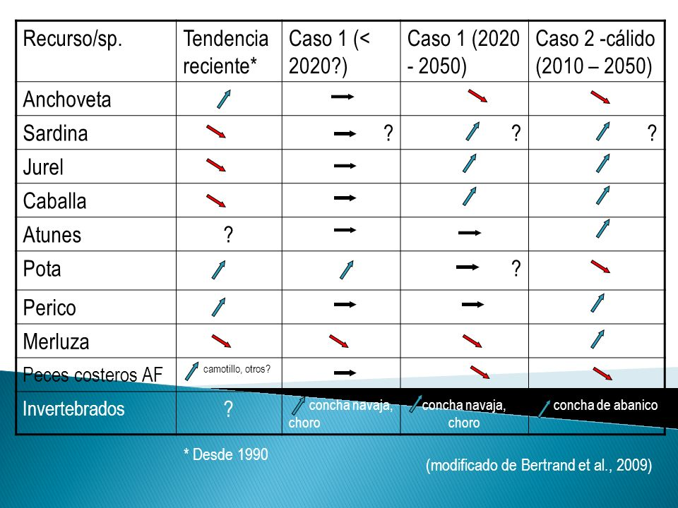 Recurso/sp. Tendencia reciente* Caso 1 (< 2020 )