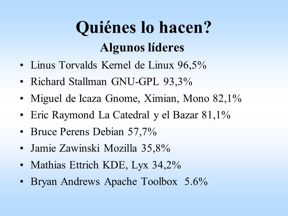 Quiénes lo hacen Algunos líderes Linus Torvalds Kernel de Linux 96,5%