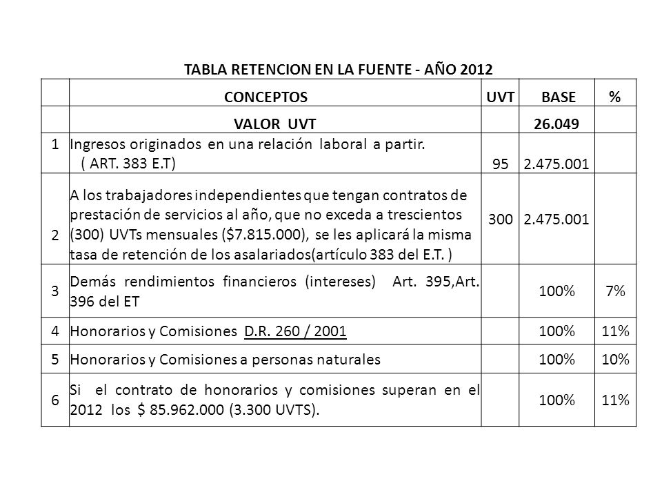 TABLA RETENCION EN LA FUENTE - AÑO 2012