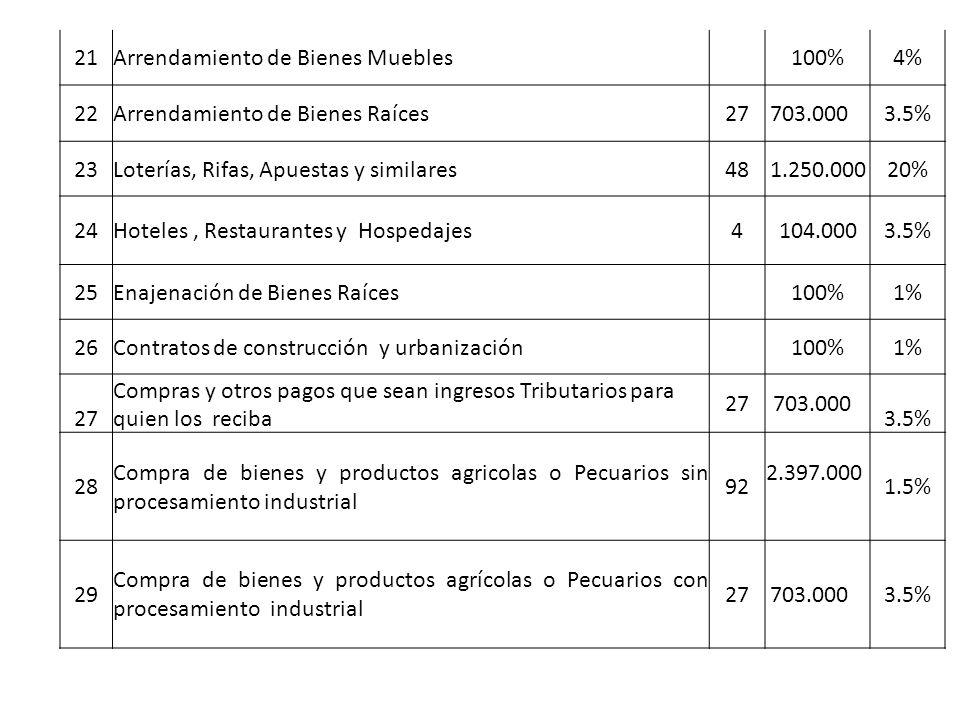 21 Arrendamiento de Bienes Muebles. 100% 4% 22. Arrendamiento de Bienes Raíces 27. 703.000