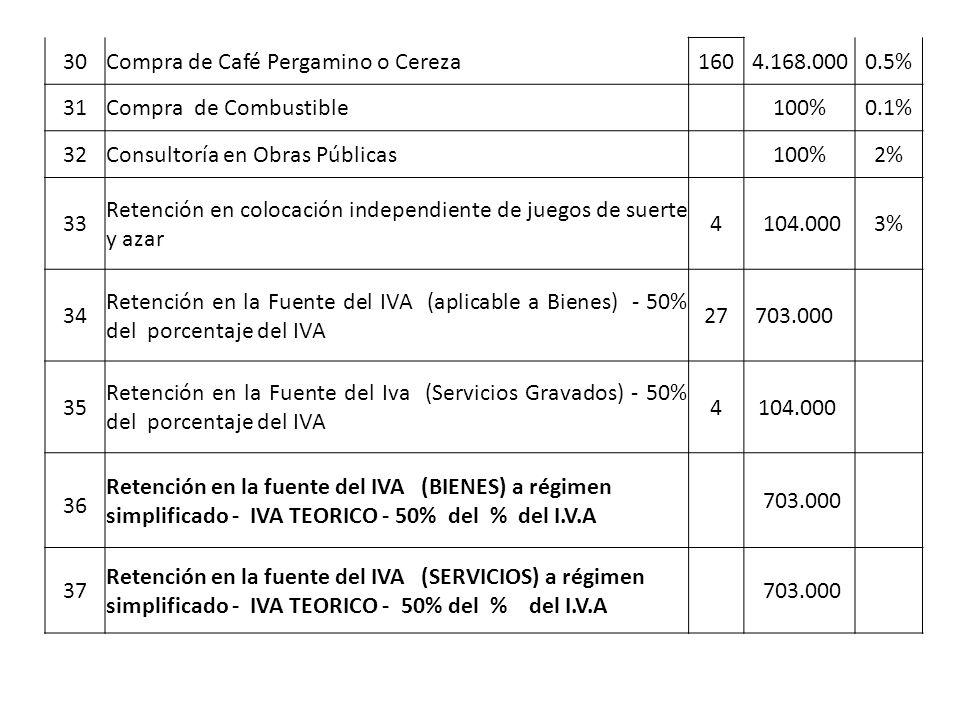 30 Compra de Café Pergamino o Cereza. 160. 4.168.000. 0.5% 31. Compra de Combustible