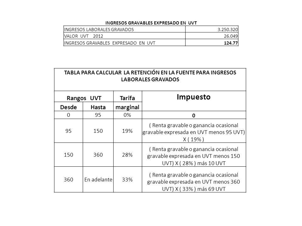INGRESOS GRAVABLES EXPRESADO EN UVT