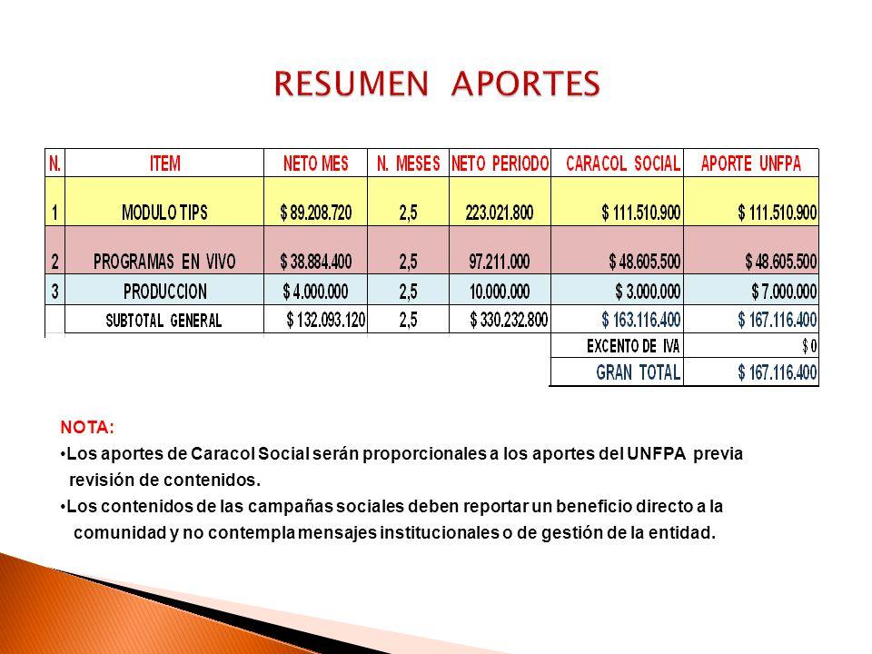 RESUMEN APORTES NOTA: Los aportes de Caracol Social serán proporcionales a los aportes del UNFPA previa.